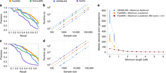 Identity By Descent Detection Across 487 409 British Samples Reveals Fine Scale Population Structure And Ultra Rare Variant Associations Nature Communications