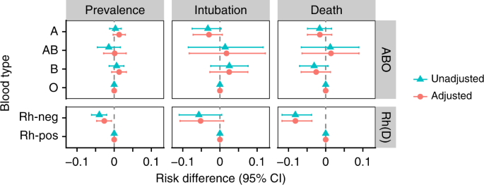 Associations between blood type and COVID-19 infection, intubation, and death