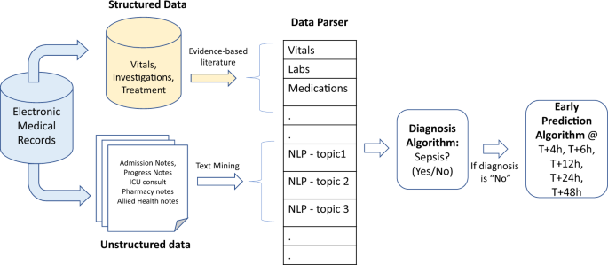 Artificial intelligence in sepsis early prediction and diagnosis using unstructured data in healthcare