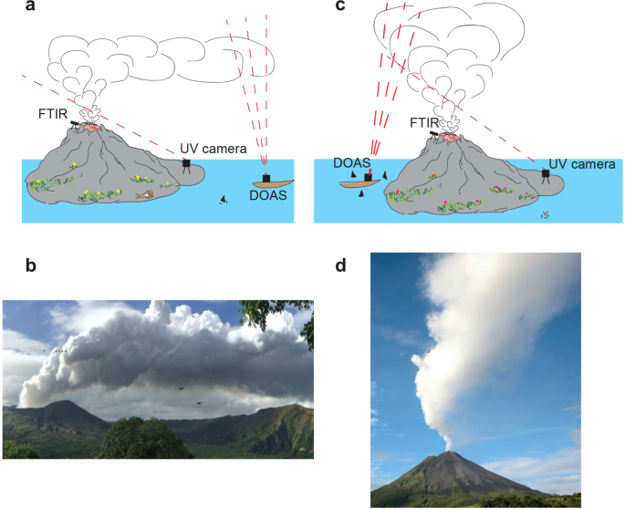 On the use of plume models to estimate the flux in volcanic gas plumes