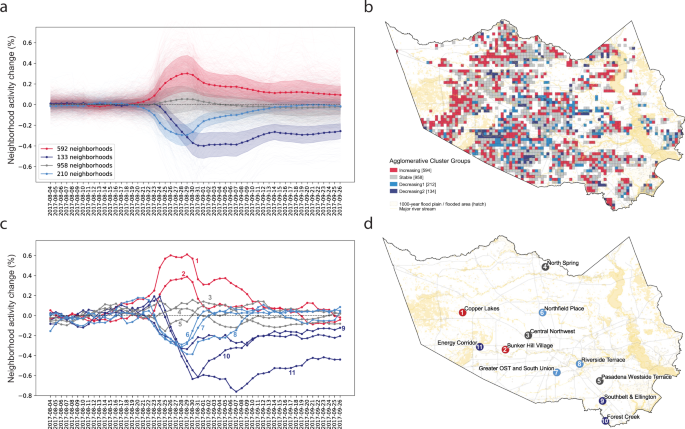 Measuring inequality in community resilience to natural disasters using large-scale mobility data