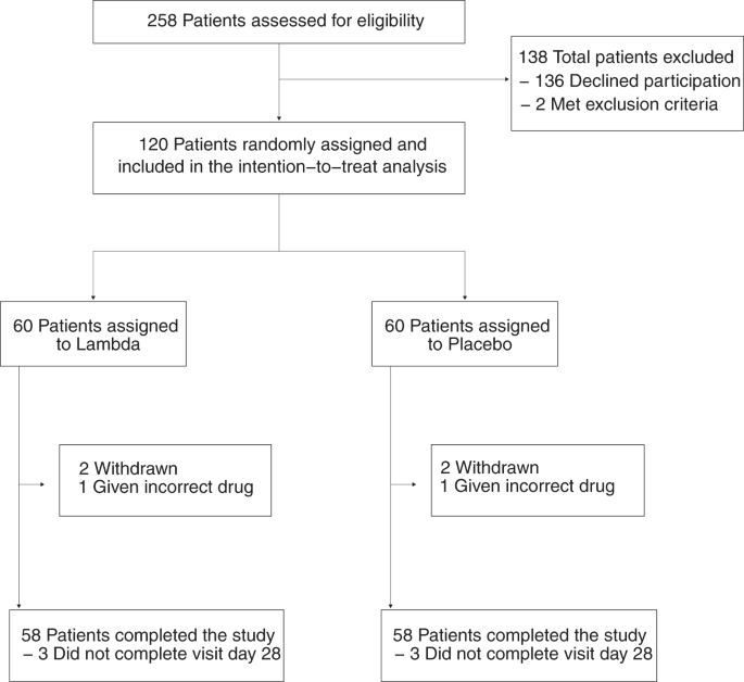Peginterferon Lambda-1a for treatment of outpatients with uncomplicated COVID-19: a randomized placebo-controlled trial