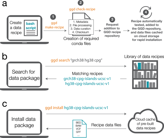 Go Get Data (GGD) is a framework that facilitates reproducible access to genomic data