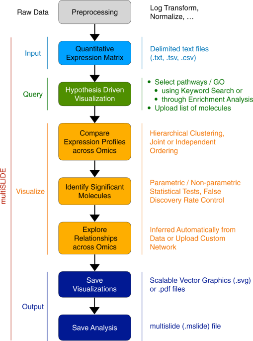 multiSLIDE is a web server for exploring connected elements of biological pathways in multi-omics data