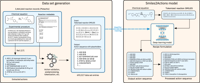 Inferring experimental procedures from text-based representations of chemical reactions