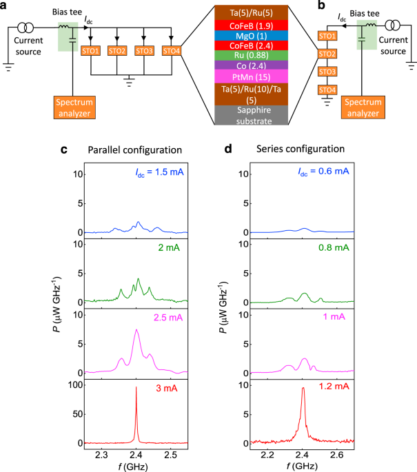Electrically connected spin-torque oscillators array for 2.4GHz WiFi band transmission and energy harvesting