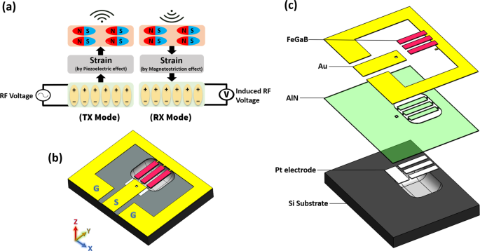 Ultra-compact dual-band smart NEMS magnetoelectric antennas for simultaneous wireless energy harvesting and magnetic field sensing