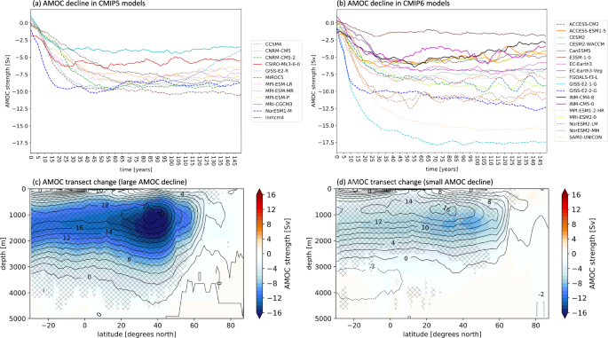 Future climate change shaped by inter-model differences in Atlantic meridional overturning circulation response