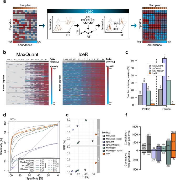 IceR improves proteome coverage and data completeness in global and single-cell proteomics - Nature Communications