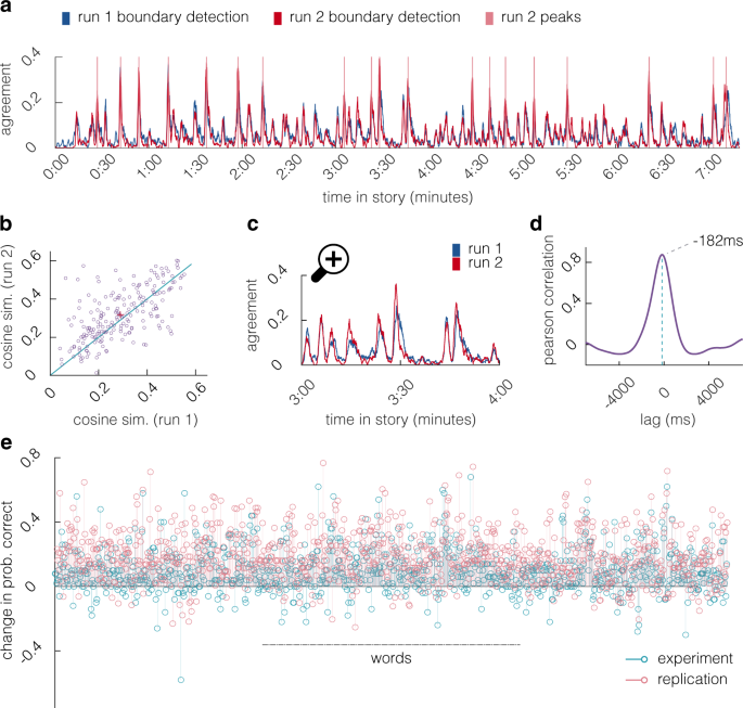 Moment-by-moment tracking of naturalistic learning and its underlying hippocampo-cortical interactions - Nature Communications