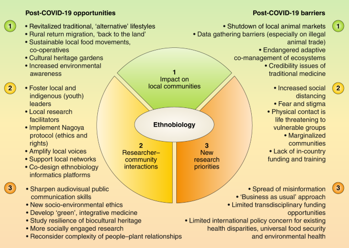 Reshaping The Future Of Ethnobiology Research After The Covid 19 Pandemic Nature Plants