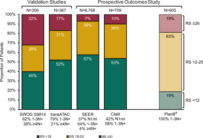 Clinical Relevance Of The 21 Gene Recurrence Score Assay In Treatment Decisions For Patients With Node Positive Breast Cancer In The Genomic Era Npj Breast Cancer