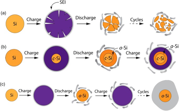 Chemomechanical Modeling Of Lithiation Induced Failure In