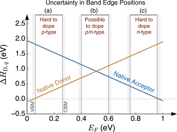 First-principles calculation of intrinsic defect chemistry