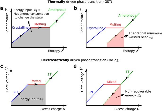 Room Temperature Ge Exciton Photoemission