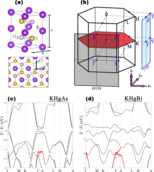 Unconventional topological phase transition in non-symmorphic material KHgX (X=As, Sb, Bi)