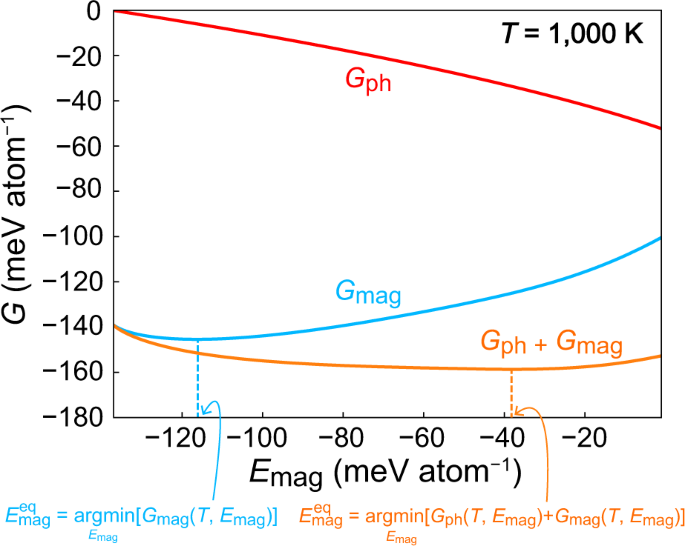 Prediction of the Curie temperature considering the dependence of the phonon free energy on magnetic states