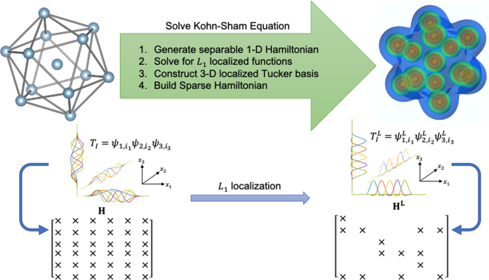 Tensor-structured algorithm for reduced-order scaling large-scale Kohn–Sham density functional theory calculations
