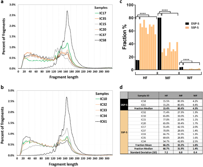 New insights into structural features and optimal detection of