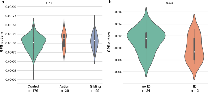 Both rare and common genetic variants contribute to autism