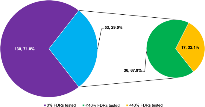 Impact Of Free Cancer Predisposition Cascade Genetic Testing On Uptake In Singapore Npj Genomic Medicine