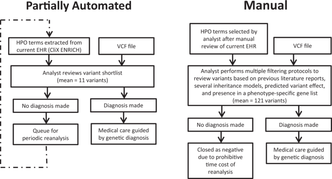 Partially automated whole-genome sequencing reanalysis of previously undiagnosed pediatric patients can efficiently yield new diagnoses