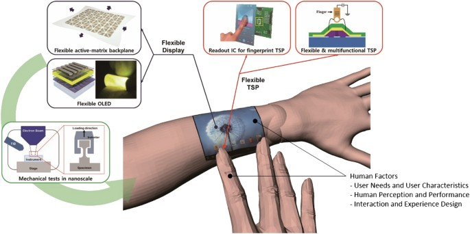 Research on flexible display at Ulsan National Institute of Science