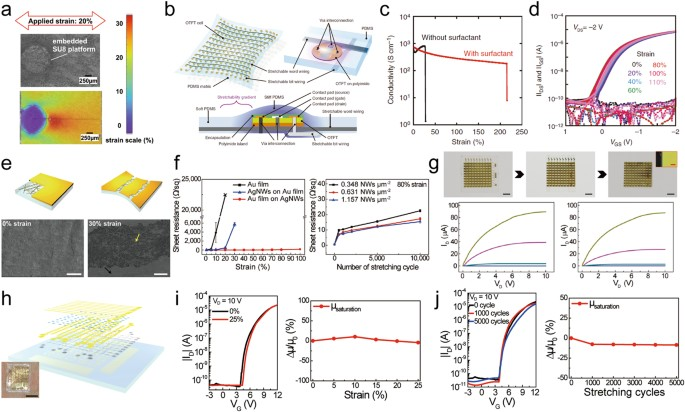 research on flexible display at ulsan national institute of science  device islands interconnect design for highly flexible tft backplane a simulation of strain manipulation at the top surface of the engineered substrate