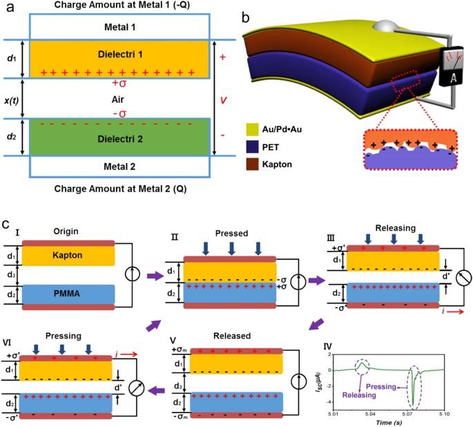 Triboelectric nanogenerators as flexible power sources | npj