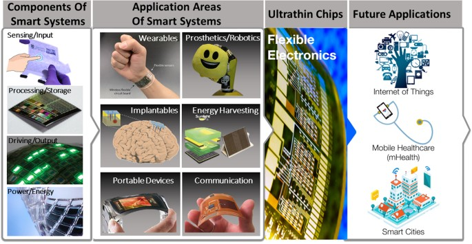 Flexible Electronics : Materials and Applications