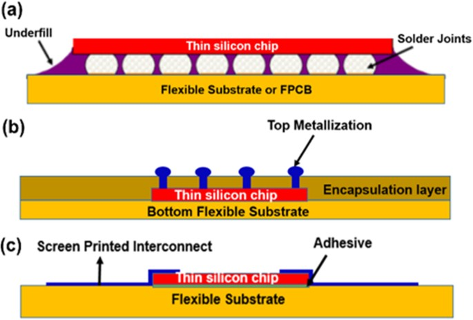 Ultra Thin Chips For High Performance Flexible Electronics Npj