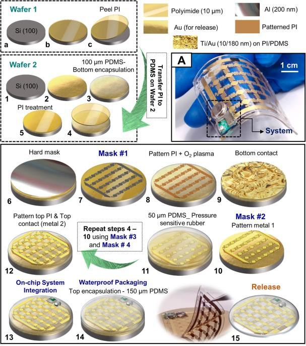 "Compliant lightweight non-invasive standalone ""Marine Skin"" tagging system"