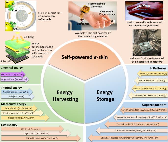 Energy Autonomous Electronic Skin