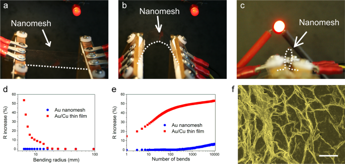 Vapor dealloying of ultra-thin films: a promising concept for the fabrication of highly flexible transparent conductive metal nanomesh electrodes
