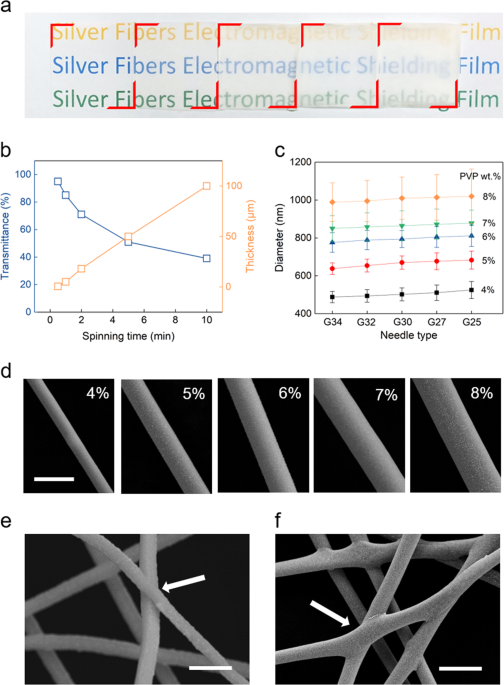 Room-temperature production of silver-nanofiber film for large-area, transparent and flexible surface electromagnetic interference shielding