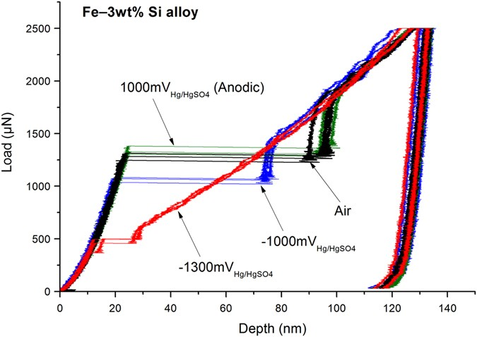 Materials and corrosion trends in offshore and subsea oil and gas effect of applied potential on dislocation nucleation in a model fe3 wt si alloy applied potentials as indicated for the green curve fandeluxe Image collections