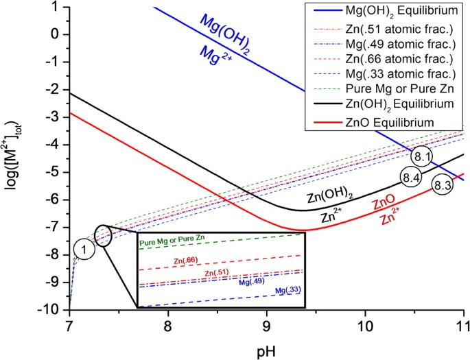 Utilization of chemical stability diagrams for improved chemical stability diagram depicting the relative stabilitiesequilibrium conditions thick solid lines of mgoh2 blue line 81 zno red line 83 ccuart Choice Image