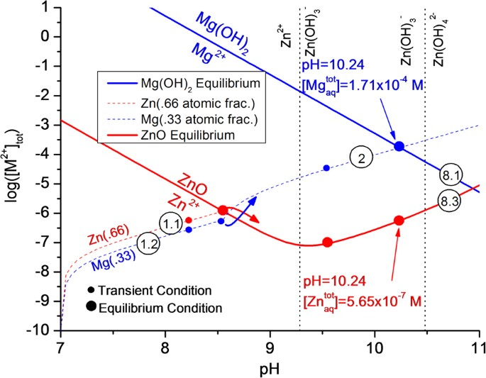 Utilization of chemical stability diagrams for improved chemical stability diagram showing the equilibrium conditions for the most stable corrosion product compounds thick solid lines for the zn2zno red ccuart Choice Image