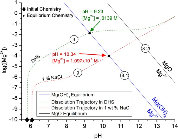 Utilization of chemical stability diagrams for improved chemical stability diagram depicting the effect of initial solution chemistry on the trajectory and final equilibrium condition of a corroding mg ccuart Gallery