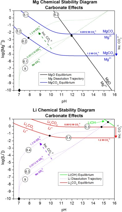 Utilization Of Chemical Stability Diagrams For Improved