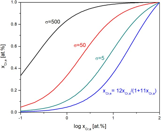 Integrated computational materials engineering of corrosion integrated computational materials engineering of corrosion resistant alloys npj materials degradation ccuart Image collections
