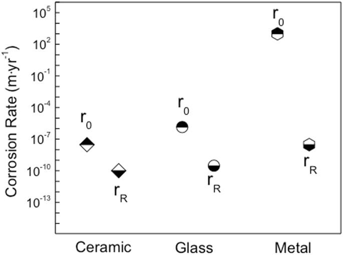 595bb98751e4b A comparative review of the aqueous corrosion of glasses ...