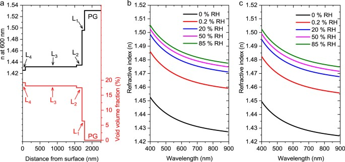 Spectroscopic Ellipsometry Study Of Thickness And Porosity The