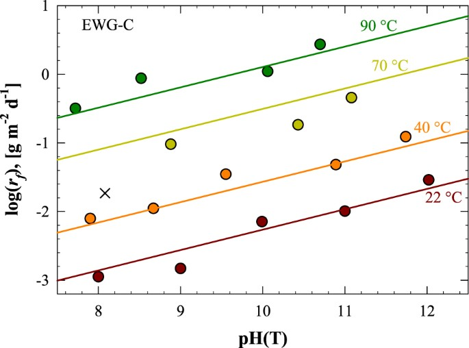 Impacts Of Glass Composition Ph And Temperature On Glass Forward