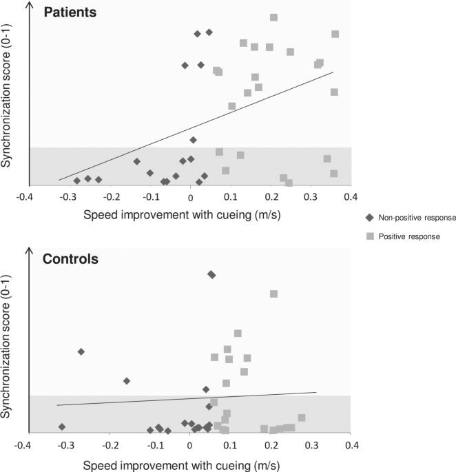 Rhythmic Abilities And Musical Training In Parkinsons Disease Do