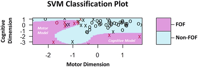 3e7a450753 SVM classification plot based on cognitive and motor dimension scores.  Purple and blue areas represent SVM defined FOF and non-FOF classification  regions ...