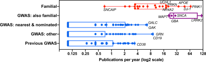 Post Gwas Knowledge Gap The How Where And When Npj Parkinson S Disease