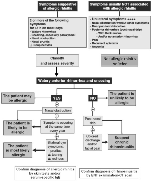 An algorithm recommendation for the pharmacological