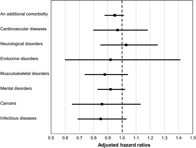 comorbidity of depression and anxiety in exercise research