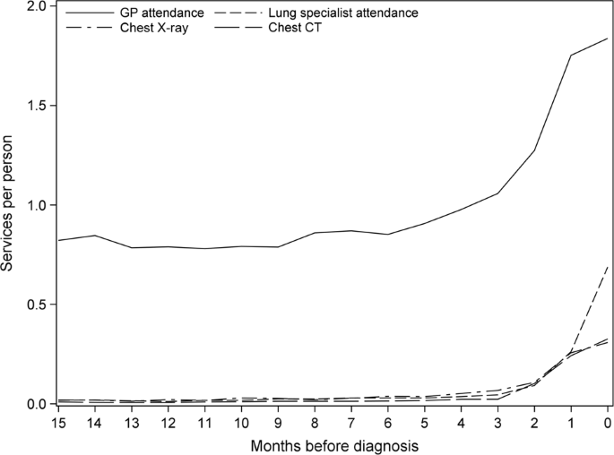 gp attendances, lung specialist attendances, chest x-rays and chest ct  scans per person in the 15 months before non-small cell lung cancer  diagnosis